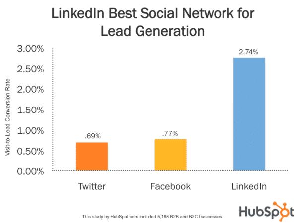 Generación de nuevos clientes en LinkedIn