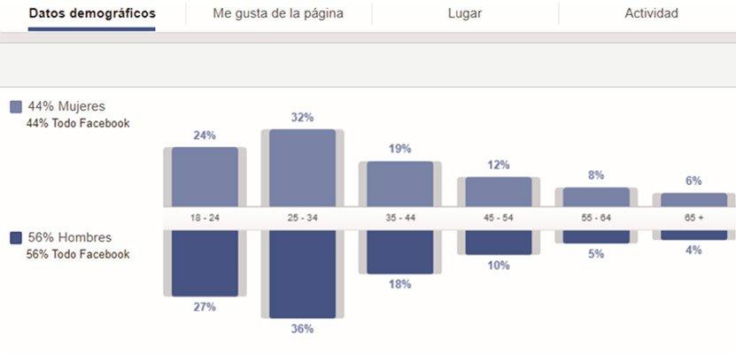 Como hacer un estudio de mercado con Facebook
